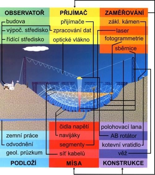 Schema radioteleskopu