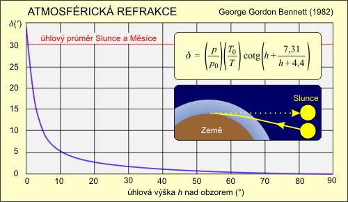 Atmosférická refrakce (Bennettův vztah)