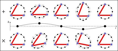 Vliv obou polarizací gravitační vlny na tvar ramen