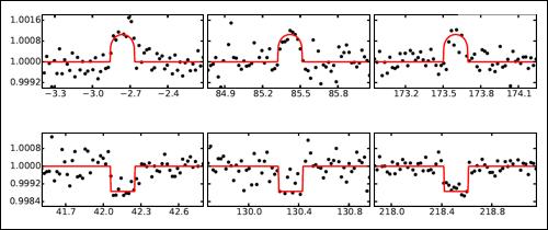 Namìøená svìtelná køivka objektu KOI-3278. Na vodorovné ose je èas (dny), na svislé relativní intenzita.
