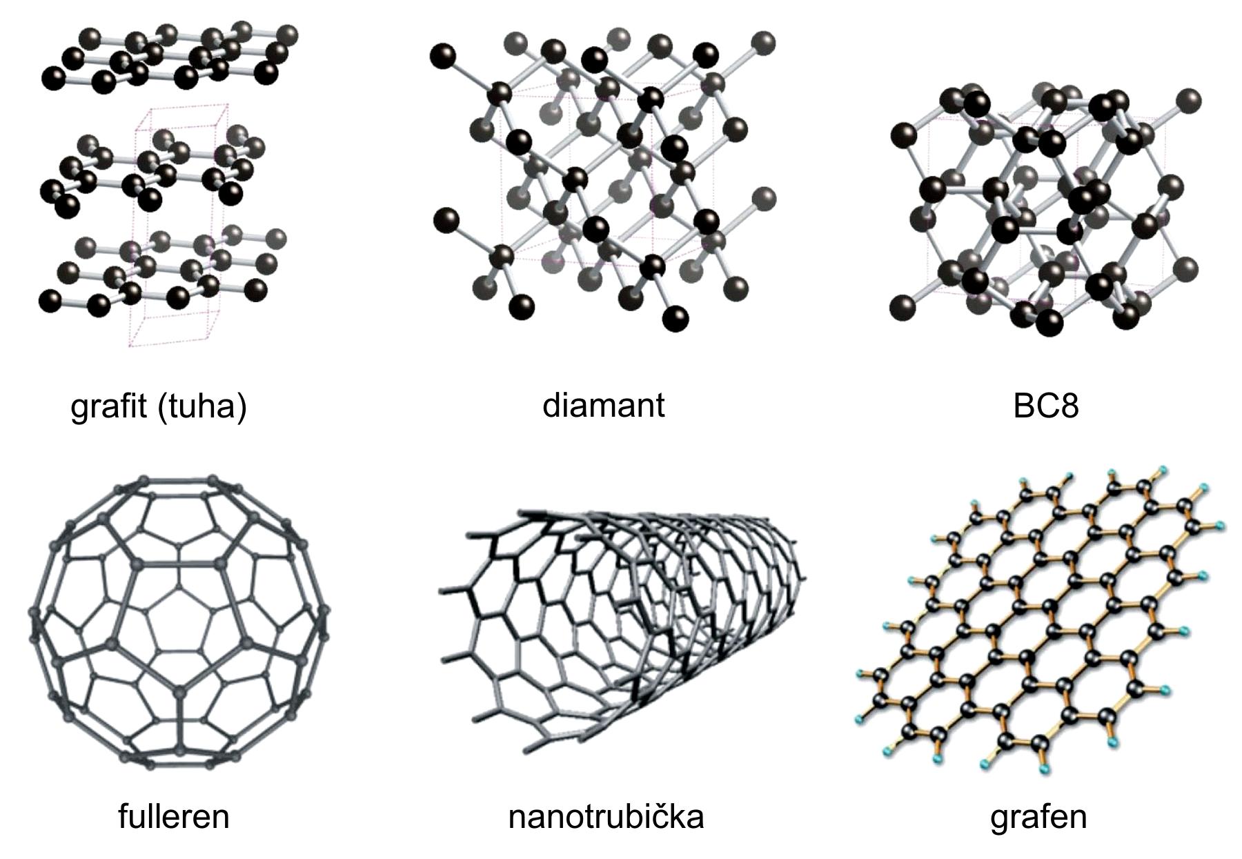 jak fungují fosilie obsahující uhlík