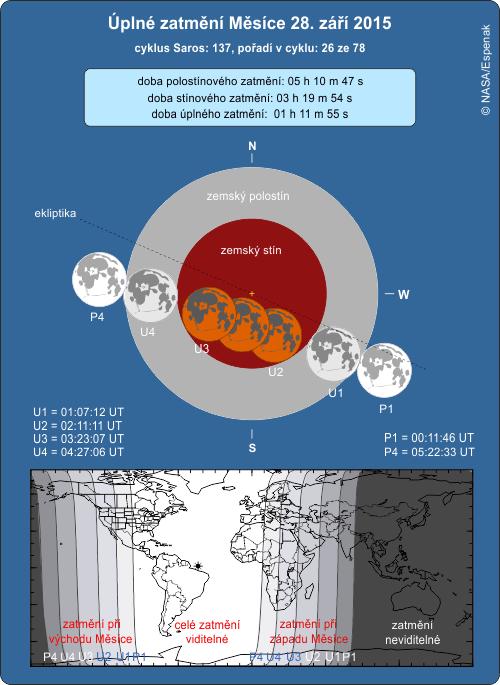 Úplné zatmění Měsíce 28. 9. 2015